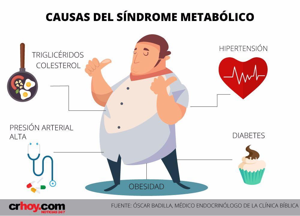 """Síndrome metabólico: el """"combo"""" que acompaña al sobrepeso"""
